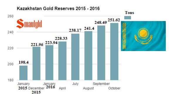 kazakhstan-gold-reserves-2015-2016-through-october