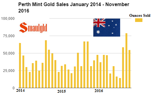perth-mint-gold-sales-january-2014-november-2016