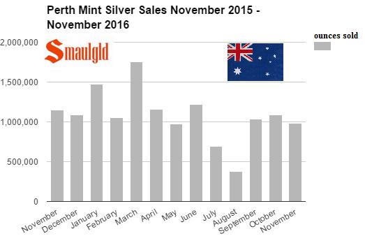perth-mint-silver-sales-november-2015-november-2016