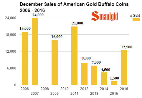 December sales of american gold buffalo coins 2006 - 2016
