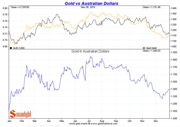 Gold vs Australian Dollar 2016