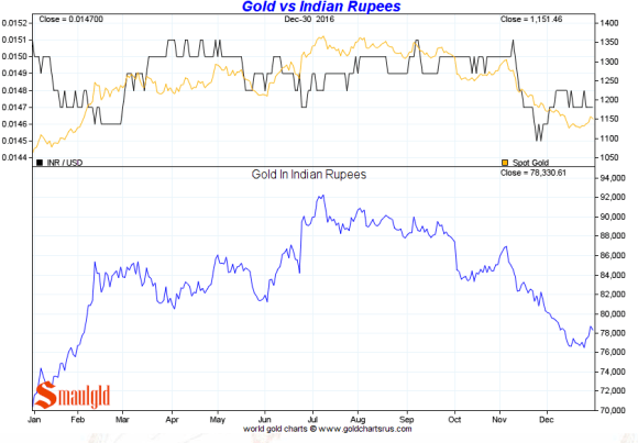 Gold vs Indian Rupees 2016