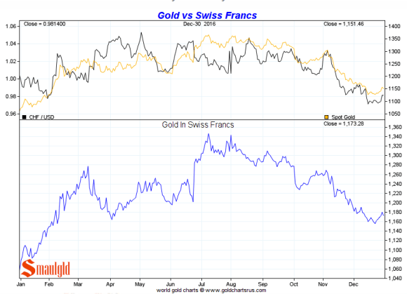 Gold vs Swiss Franc 2016