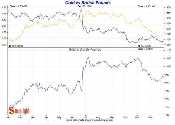 Gold vs the British Pound 2016
