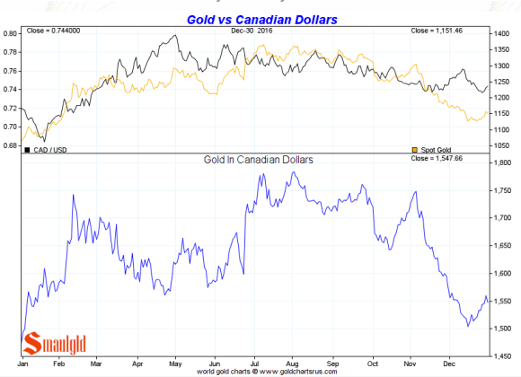 Gold vs the Canadian Dollar 2016