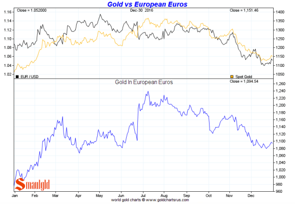 Gold vs the European Euro