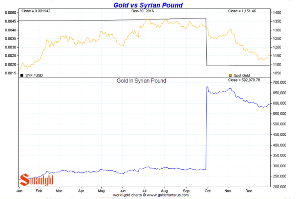 Gold vs the Syrian Pound 2016