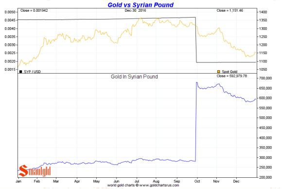 Gold vs the Syrian Pound 2016