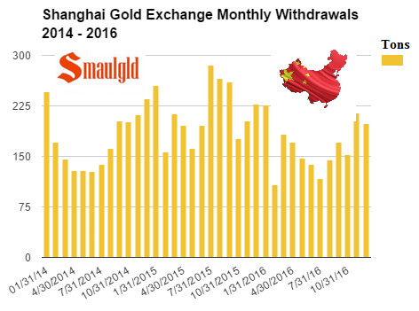 shanghai gold exchange monthly withdrawals 2014 - 2016