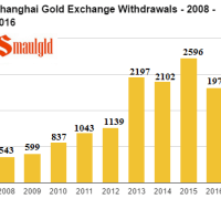 Shanghai Gold Exchange Withdrawals - 2008 - 2016