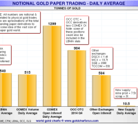 notional futures gold daily trading