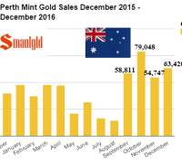 Perth Mint gold sales December 2015 December 2016