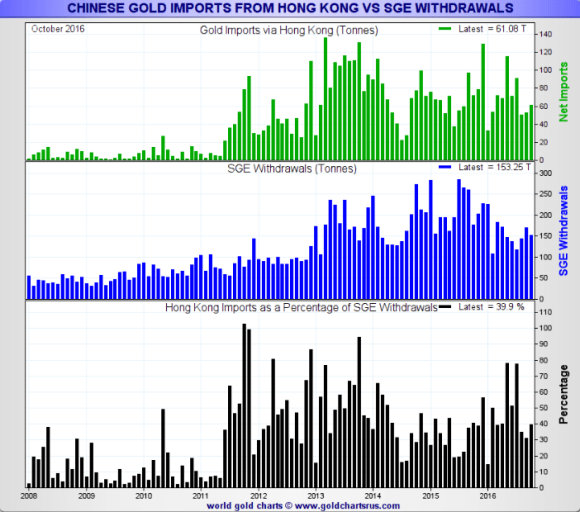 Hong Kong gold imports as a percentage of Shanghai Gold Exchange withdrawals