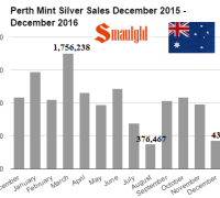 Perth mint silver sales December 2015 - December 2016
