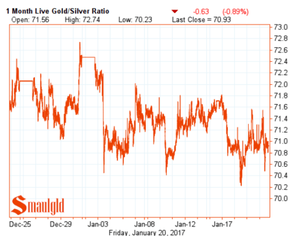 gold silver ratio January 20 2017