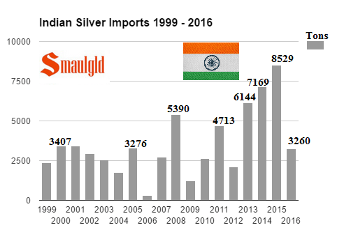 Annual Indian silver imports august 2014 - november 2016