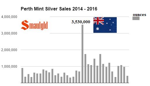 perth mint silver sales 2014 - 2016
