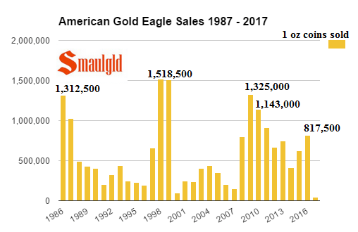 American Gold Eagle sales 1987 - 2017 through January