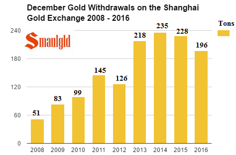 December gold withdrawals on the Shanghai Gold Exchange 2008 - 2016