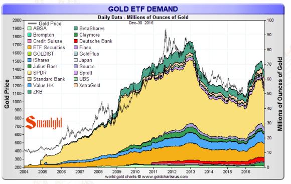 Gold etf demand final 2016
