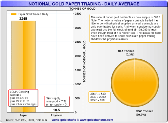 notional gold trading
