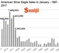 American Silver Eagle Sales in January 1897 - 2017