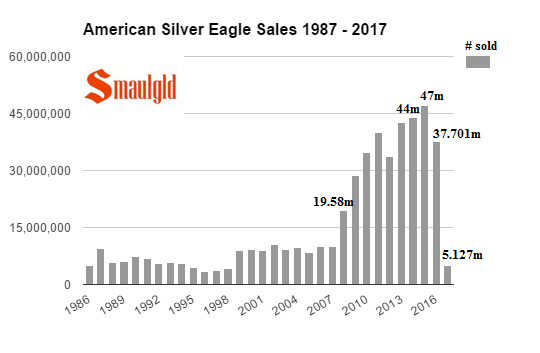 American Silver Eagle Sales 1986 - 2017 -January