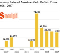 anuary Sales of American Gold Buffalo coins 2006 - 2017