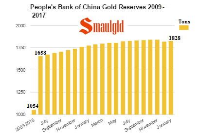 PBOC gold reserves 2009 - 2017 January