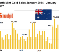 Perth Mint Gold Sales January 2014 - 2017
