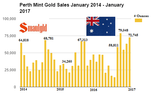 Perth Mint Gold Sales January 2014 - 2017