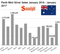 Perth Mint Silver Sales January 2016 - January 2017
