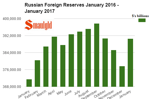 Russian Foreign Reserves January 2016 - January 2017