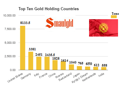 Top ten gold with Kyrgyz dream