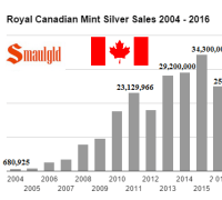 canadian mint silver sales 2004 - 2016 (through third quarter)