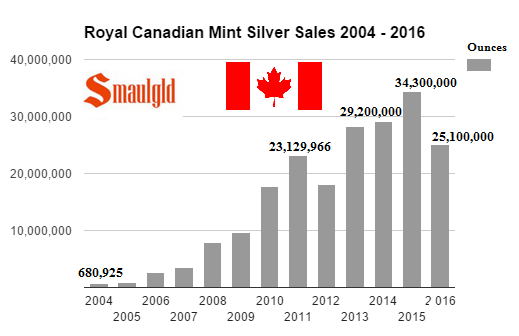 canadian mint silver sales 2004 - 2016 (through third quarter)