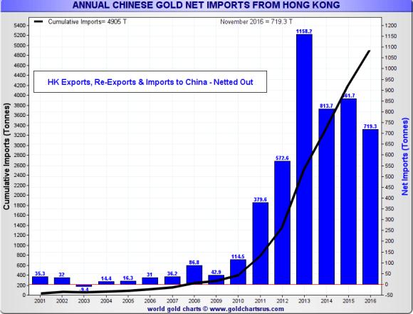 chinese gold imports from Hong Kong november 2016