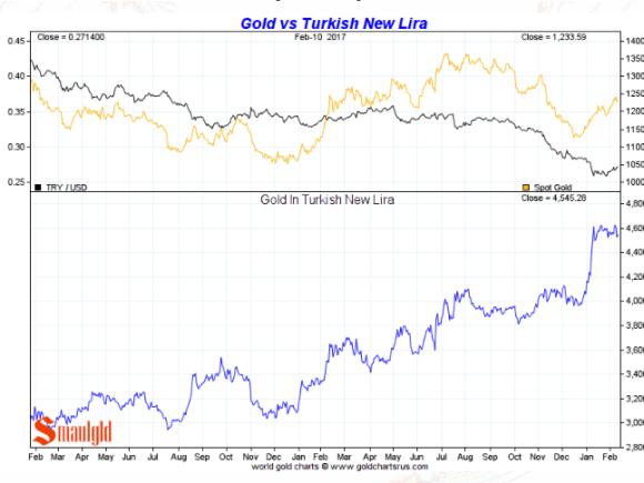 gold in turkish lira february 2017