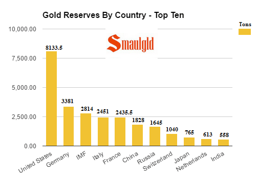 gold reserves by country - top ten february 20 2017