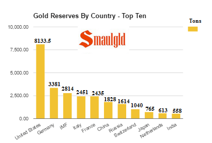 gold reserves by country top ten february 2017