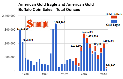 American Gold Eagle and American Gold Buffalo Coin sales - Total Ounces through february 2017