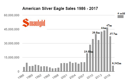 American Silver Eagle Sales 1986 - 2017 - February