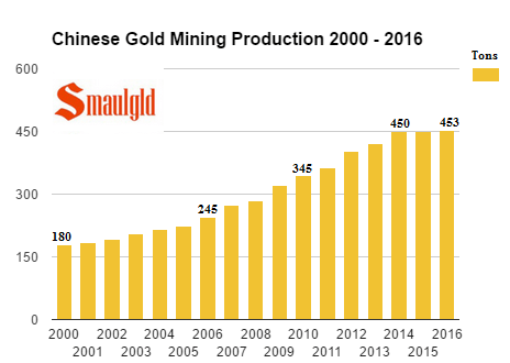 Chinese Gold Mining Production 2000 - 2016