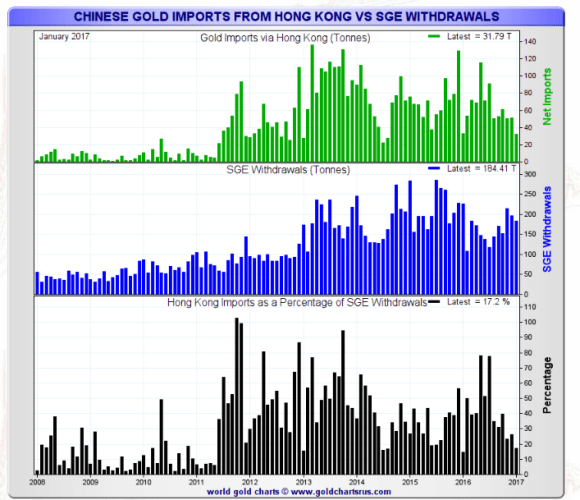 Chinese gold imports through Hong Kong January 2017