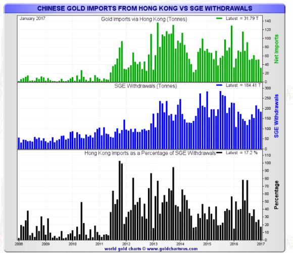 Chinese gold imports through Hong Kong January 2017