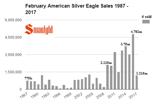 February sales of American Silver Eagles 1987-2017