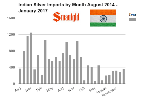 Indian Silver Imports by month Aug 2014 - January 2017