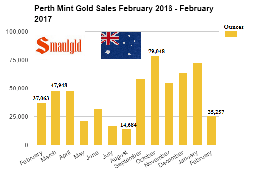Perth mint gold sales February 2016- February 2017
