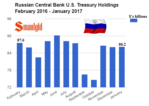 Russian Central Bank Treasury holdings 2016-2017 january