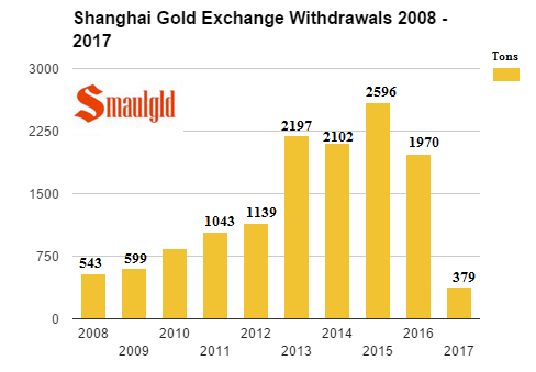Shanghai Gold exchange withdrawals 2008 - 2017 february